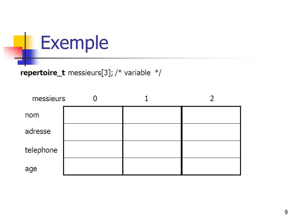 Exemple repertoire_t messieurs[3]; /* variable */ messieurs 1 2 nom